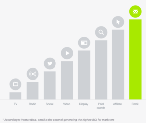 Email has the highest ROI of various marketing channels