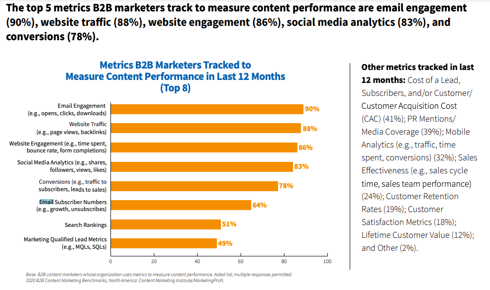 top metrics b2b marketers track to measure content performance are email engagement, website traffic, website engagement and social media analytics
