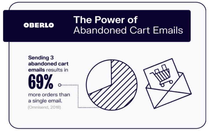 abandoned cart emails can increase sales