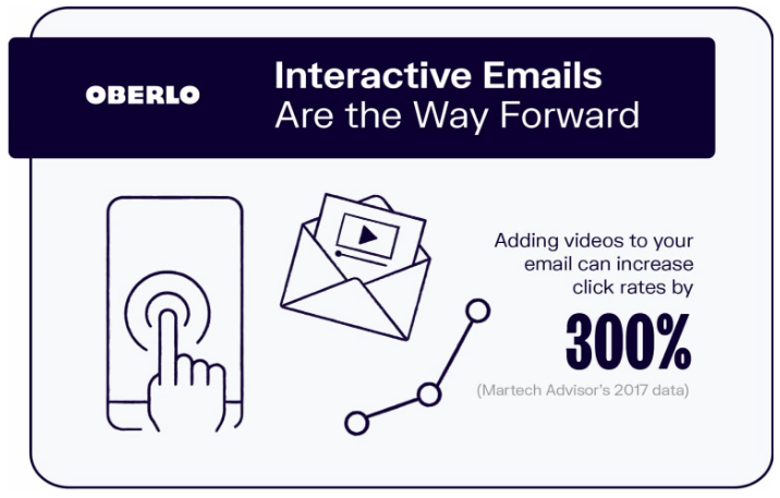 videos in emails increase click rates