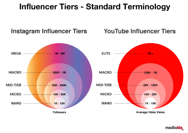 Influencer Tiers Instagram and Youtube
