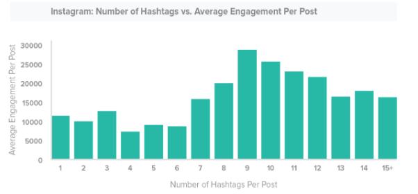 Instagram Hashtags study