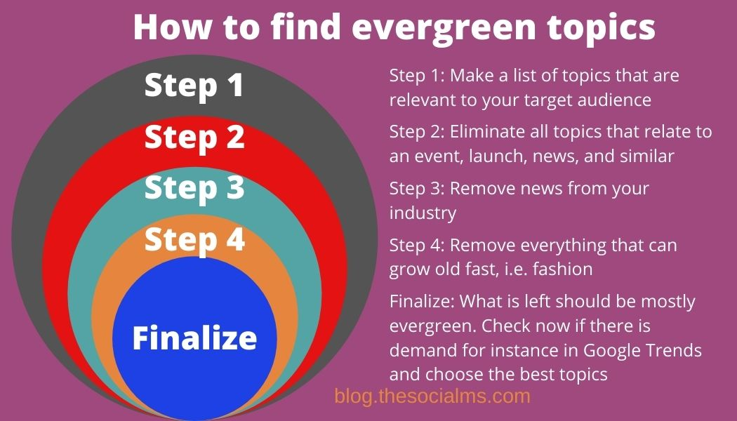 How to find evergreen topics