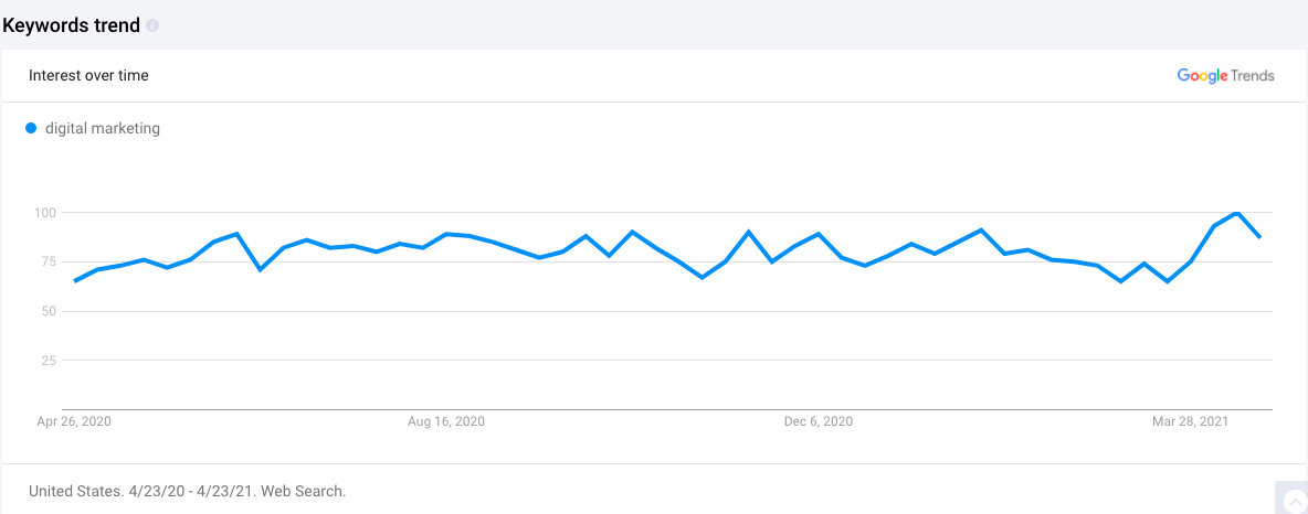 Google trend for evergreen topic