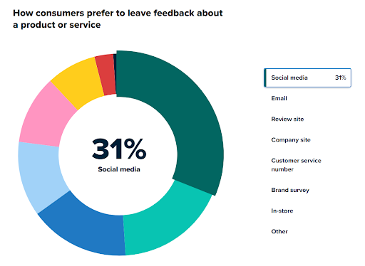How consumers prefer to leave feedback on a product or service