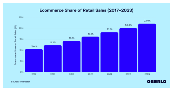 Ecommerce Share of Retail Sales 2017 - 2023