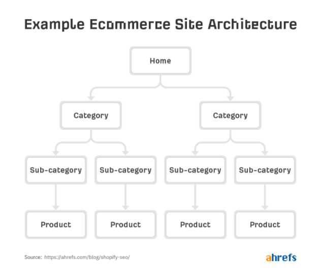 Example Ecommerce Site Architecture - website structure has the power to boost your Shopify SEO