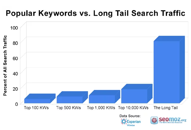 Popular keywords vs long tail search traffic - the long tail is going to change your Shopify SEO for ever
